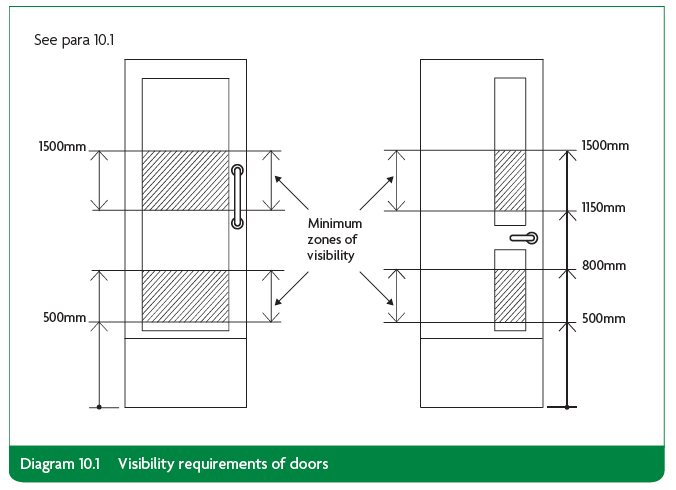 Visibility requirements for Doors - Diagram 10.1